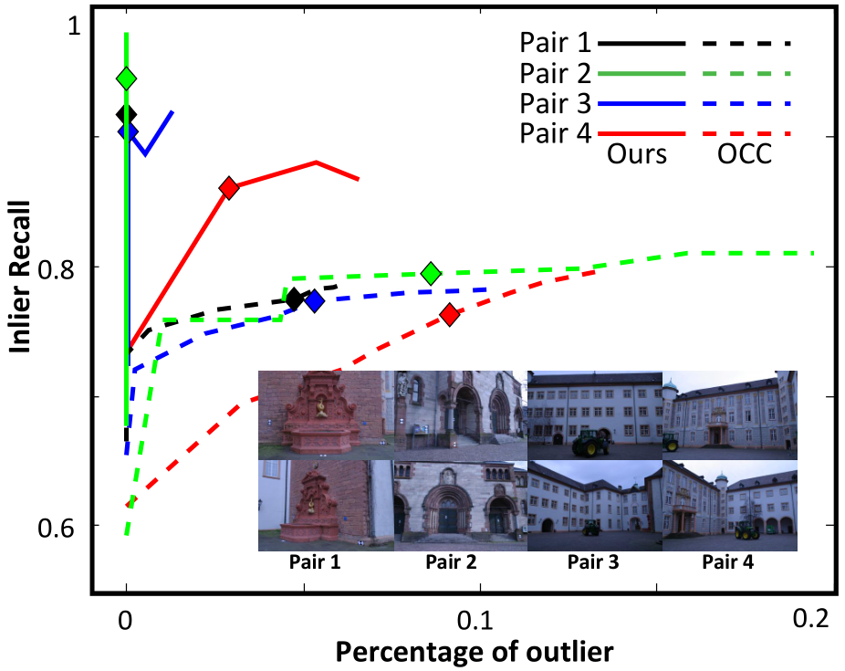 Recall and % outliers between image pairs, with varying algorithm parameters (diamonds indicate default parameters). Occ [25] is the baseline. The recall value where the curves first intersect outliers = 0 represents the maximum number of inliers that can be retained if no outliers are tolerated. Apart from highly repetitive scenes (blue and red curves), our curves are vertical lines on the outliers = 0 axis. Our default parameters provide over 90% recall with no outliers for many scenes.