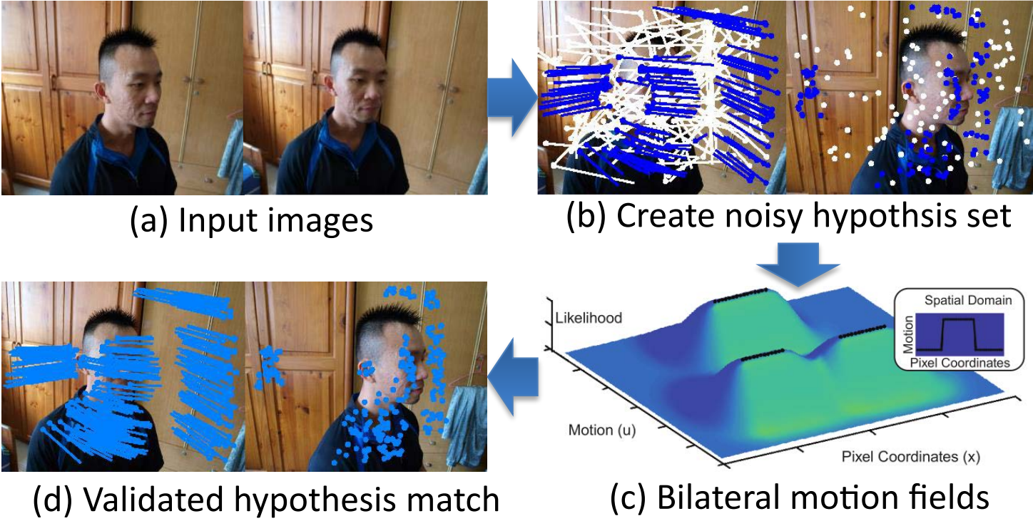 System overview: to obtain large numbers of high quality matches, we compute bilateral motion fields according to noisy hypothesis set, and use the model to validate hypothesized matching without nearest neighbor thresholding.