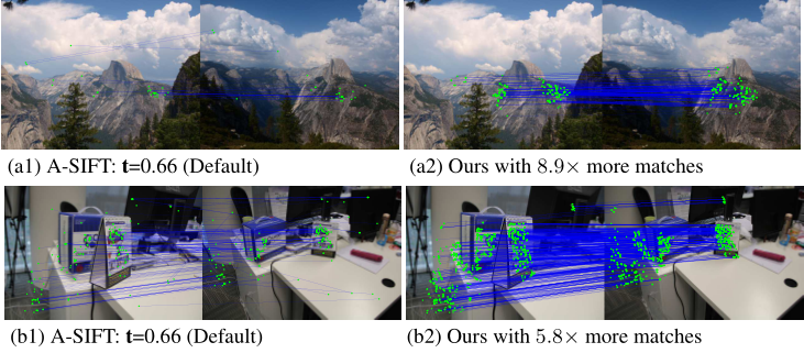 Top: two views of half-dome, taken a few miles apart, causing parallax in the foreground. Bottom: an office scene with re-arranged stationary. Observe that our algorithm provides many more matches and fewer outliers than standard A-SIFT.