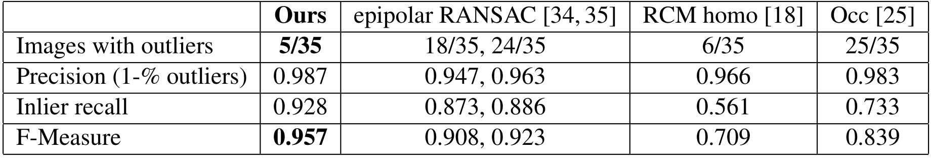 We compared our results against epipolar RANSAC [34] and MLESAC [35], implemented by [36]. We also evaluated piecewise homographic RANSAC (RCM homo) [18] and Occ [25], run at their default parameters.