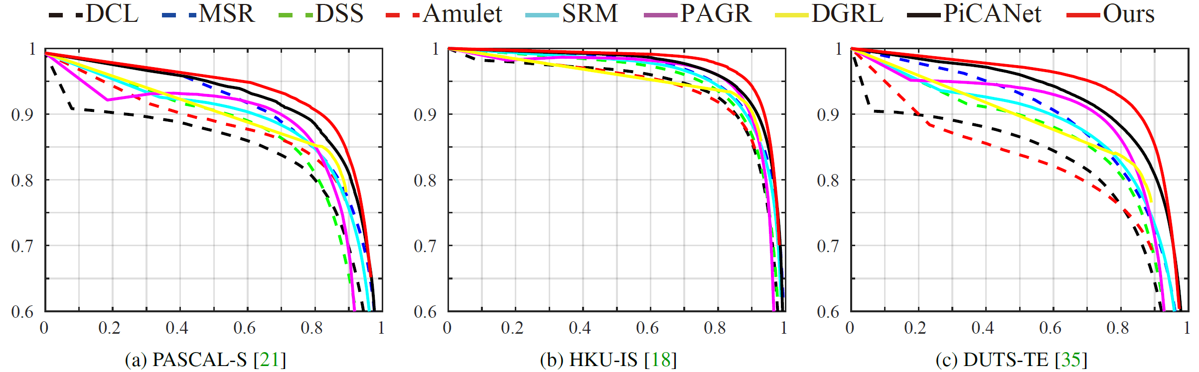 A Simple Pooling-Based Design for Real-Time Salient Object